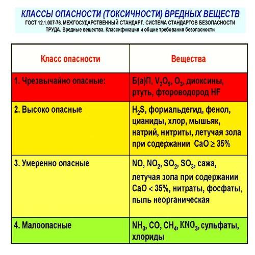 Классы безопасности веществ для человека