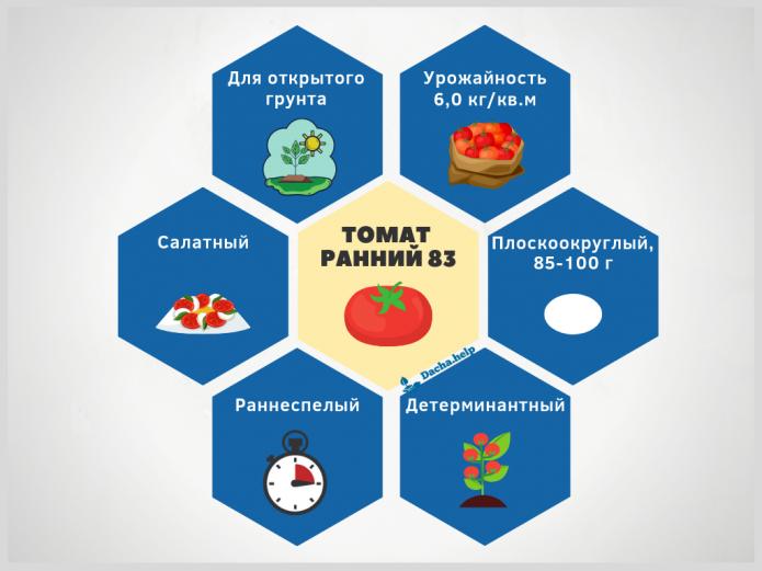 Инфографика сорта томата Ранний 83 по данным Госреестра