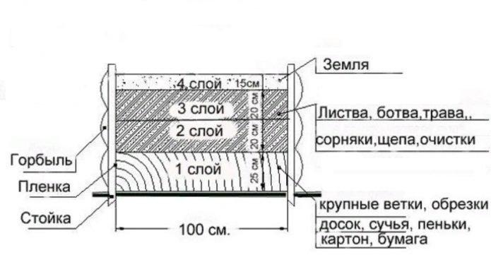 Схема устройства тёплой грядки