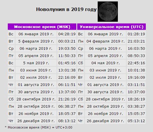 новолуния 2019