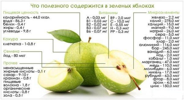 Таблица полезных элементов, содержащихся в зелёных яблоках