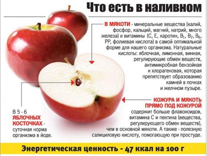 Таблица полезных свойств красных яблок