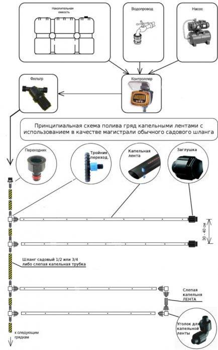 Схема монтажа системы капельного полива