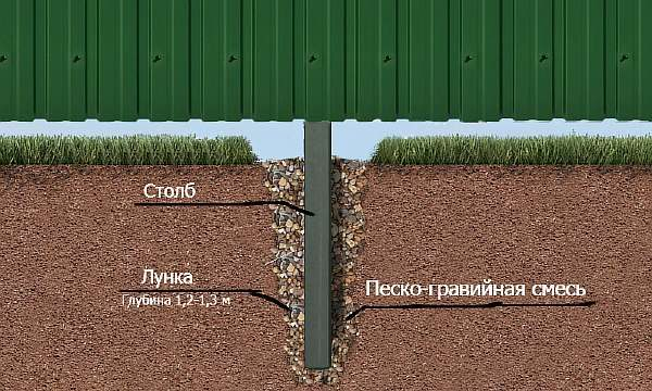 Бутование ям под столбы