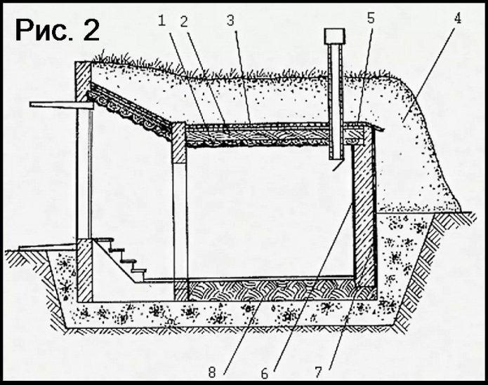 Схема земляного полузаглубленного погреба (вид сбоку)
