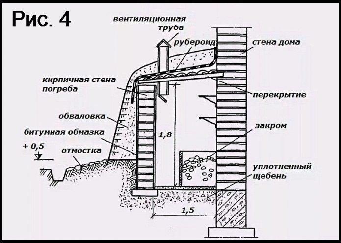 Схема наземного пристроенного погреба (вид спереди)