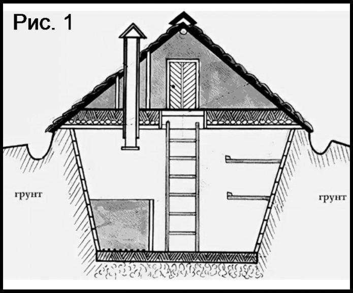 Схема земляного заглубленного погреба (вид спереди)