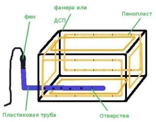 Схема обогрева мини-погреба феном